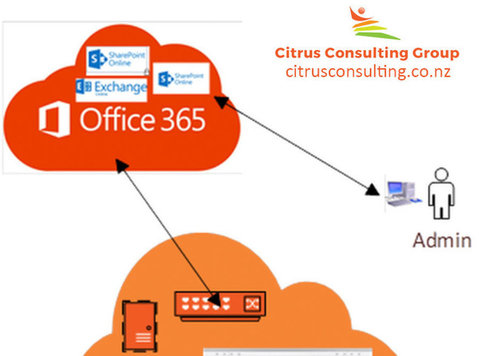 Office 365 Data Backup Services - Citrus Consulting - Computer/Internet