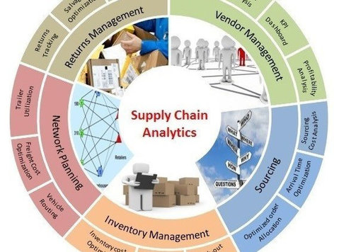 Analytics in the Supply Chain - 	 Flytt/Transport