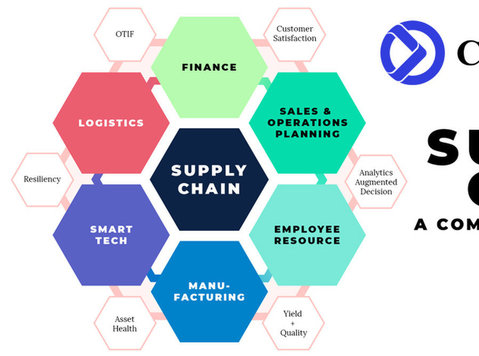 Supply-chain Analytics and Visibility - Mudança/Transporte