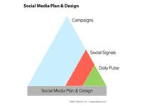 Smart SEO (7) - Marketing & PR