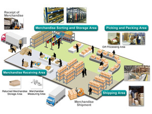 Chinadivision - Import/Export