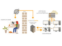 Ts Plus (4) - Internet providers