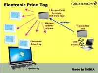 FORBIX SEMICON (8) - Import / Export