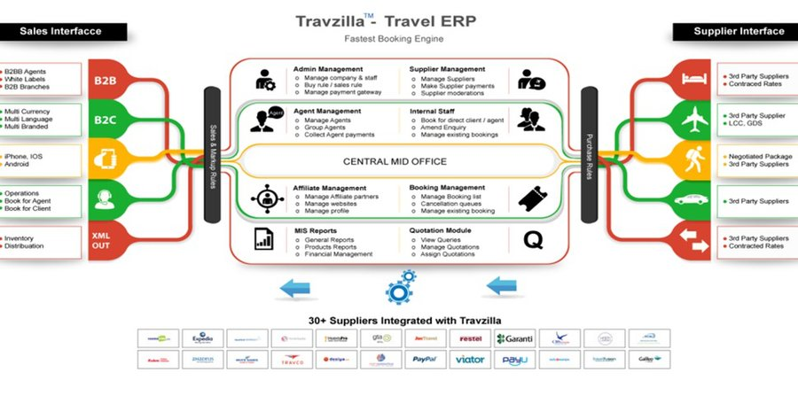 travzilla: Travel Agencies in Delhi, India - Travel & Transport