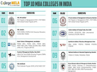 Collegemela (5) - Business schools & MBAs