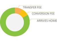 TawiPay (2) - Money transfers