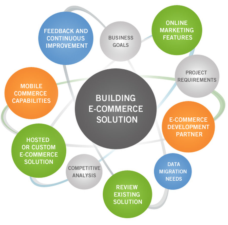 will b2c e commerce developed in one