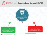 IELTS Pass (1) - Online courses